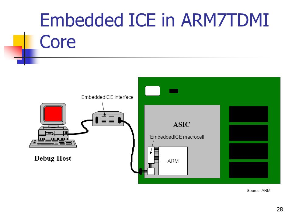 Embedded ICE in ARM7TDMI Core
