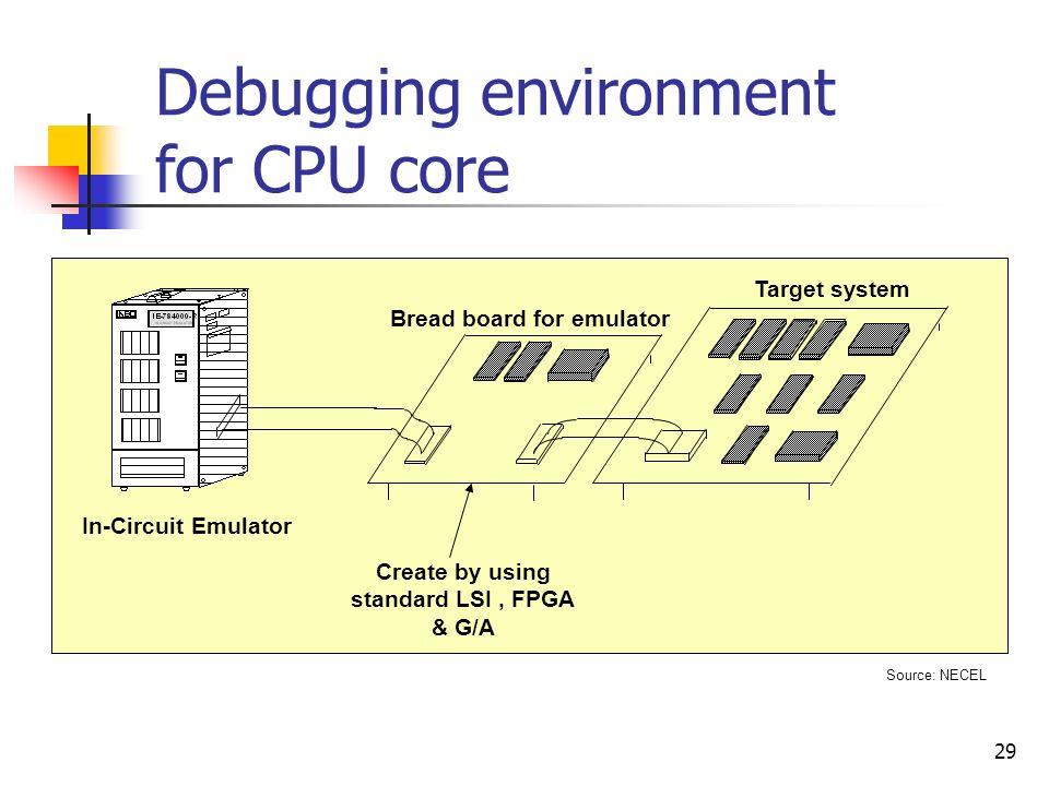 Debugging environment for CPU core