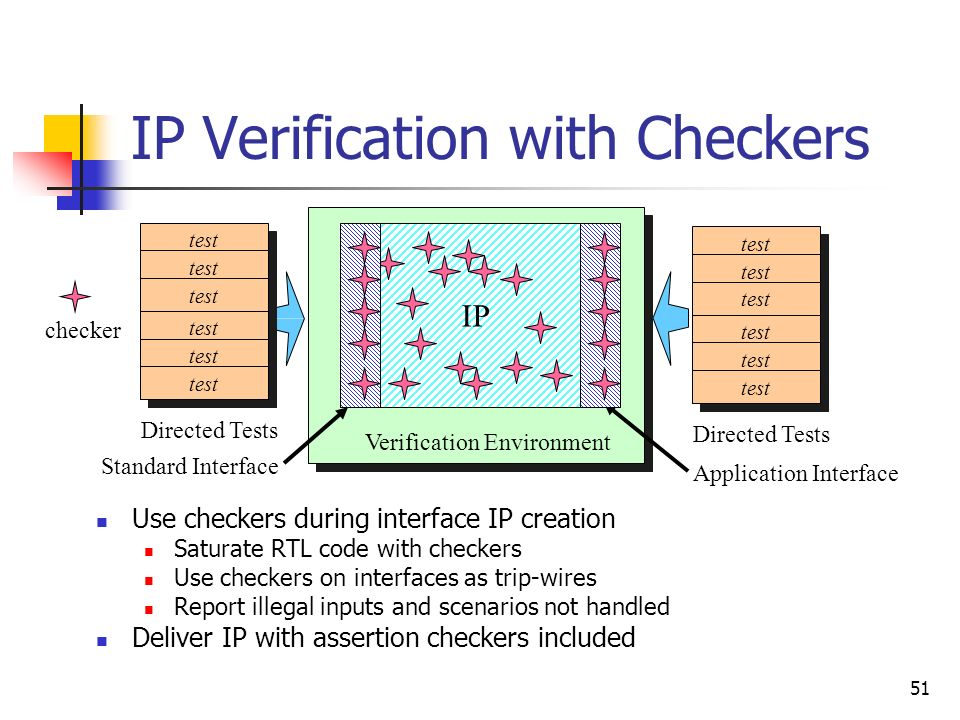 IP Verification with Checkers