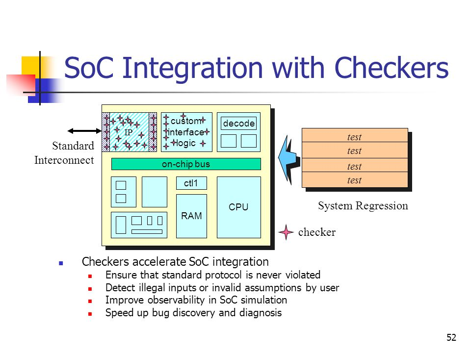 SoC Integration with Checkers