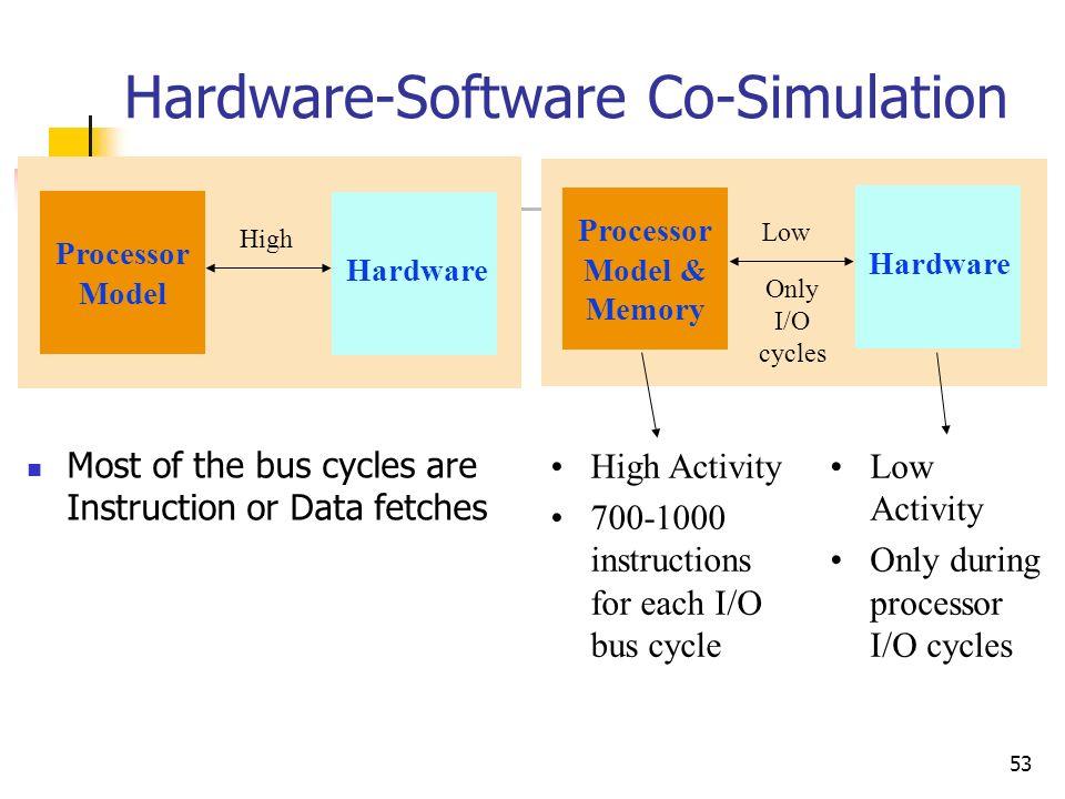 Hardware-Software Co-Simulation