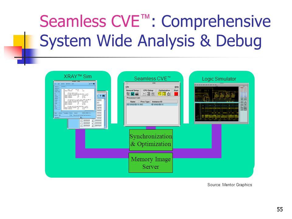 Seamless CVE™: Comprehensive System Wide Analysis & Debug