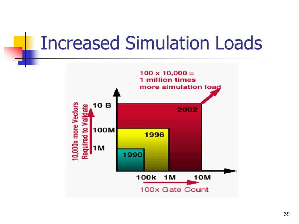 Increased Simulation Loads