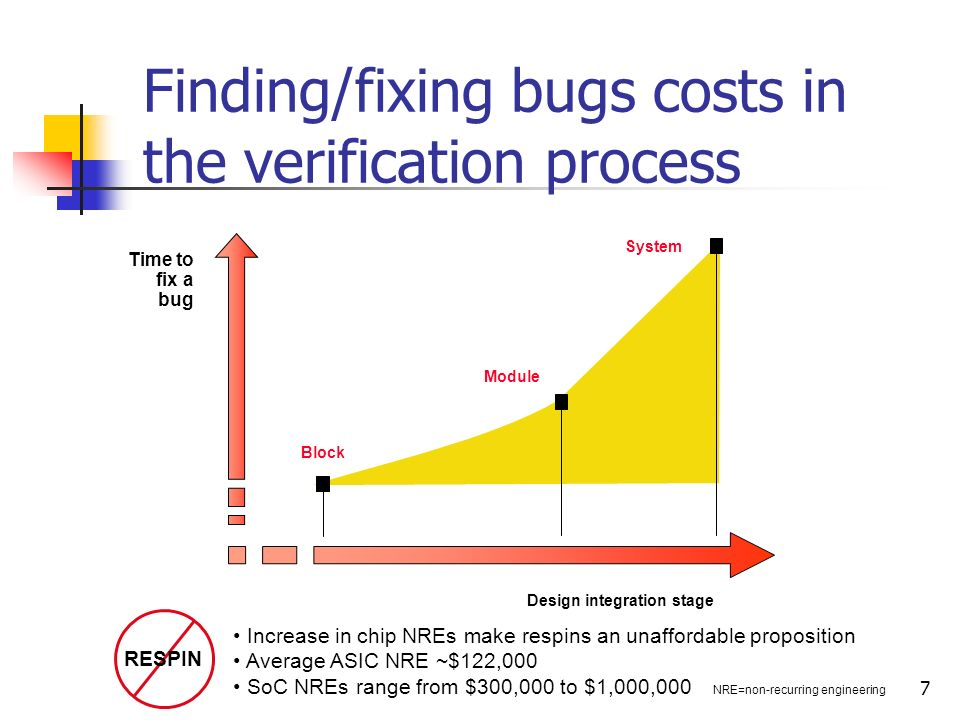 Finding/fixing bugs costs in the verification process
