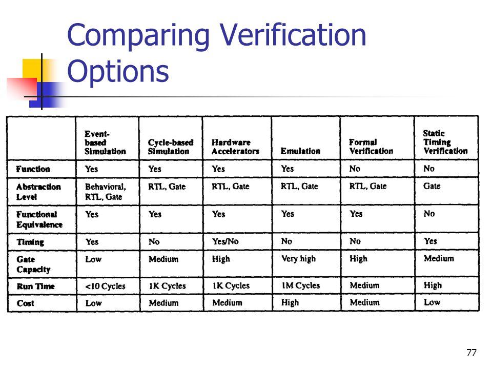 Comparing Verification Options