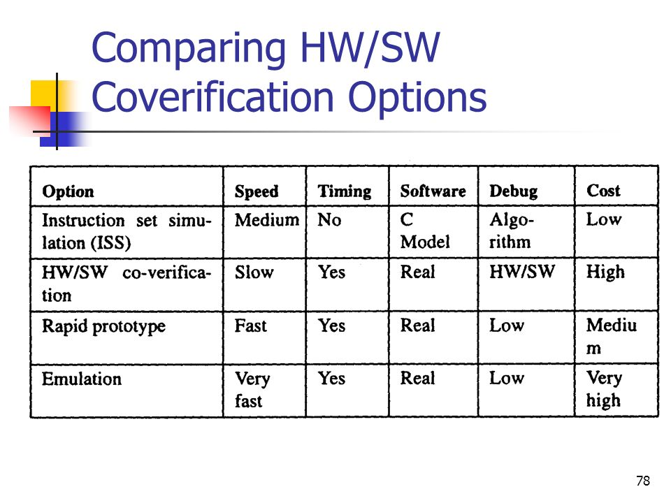 Comparing HW/SW Coverification Options
