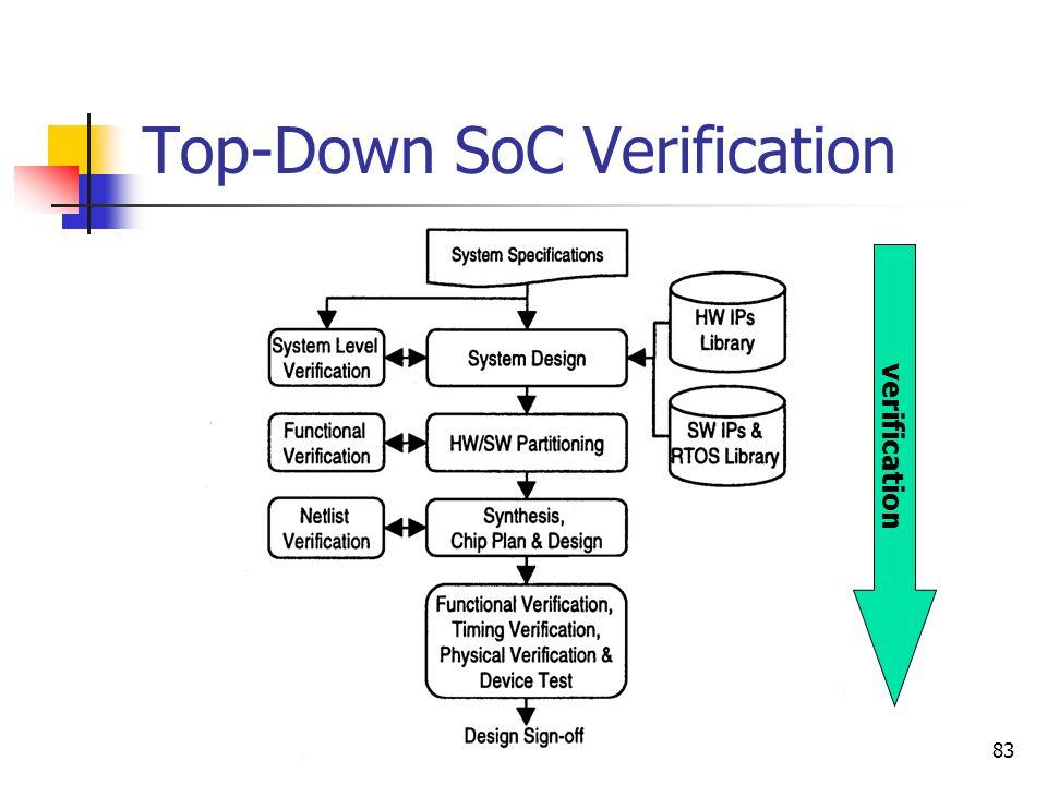 Top-Down SoC Verification