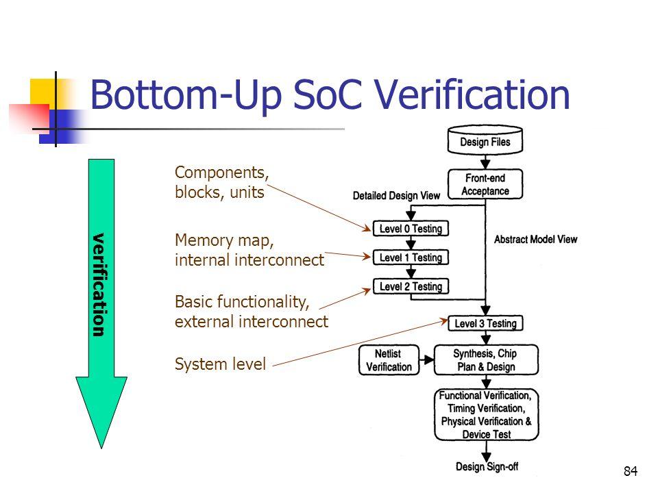 Bottom-Up SoC Verification