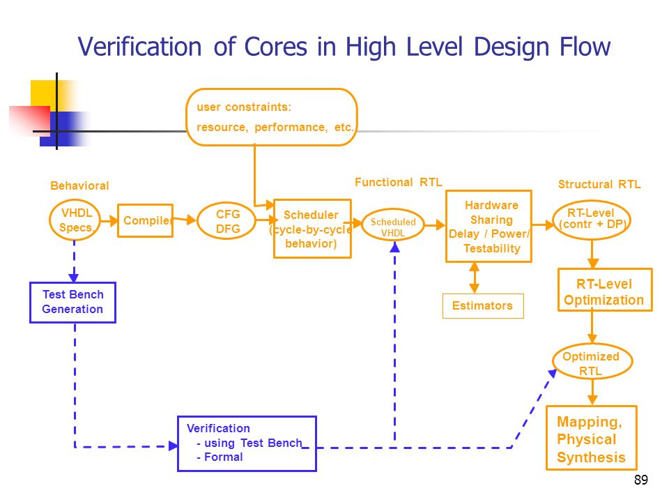 Verification of Cores in High Level Design Flow