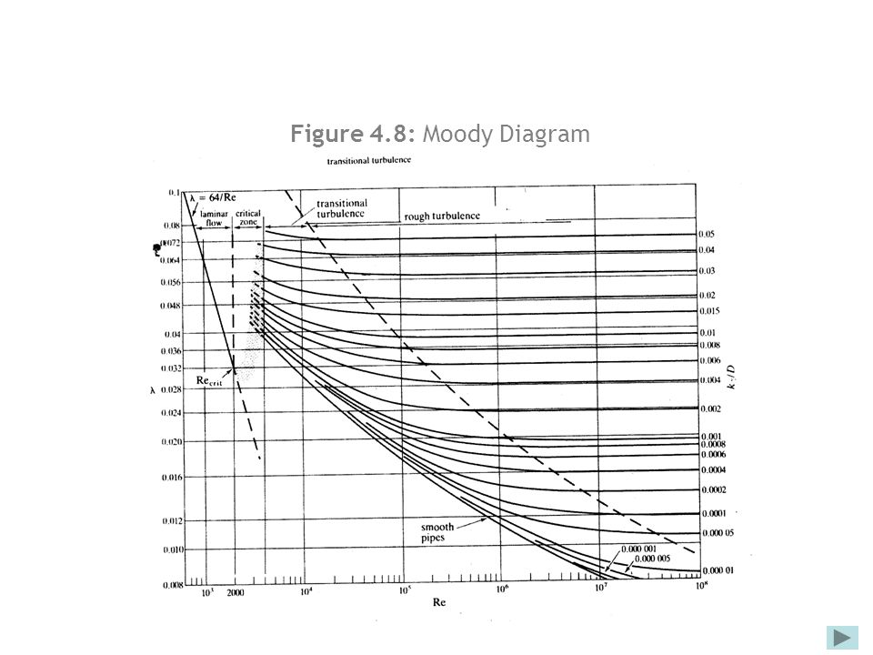 Fluid mechanics for civil engineering chapter 4 flow in pipelines 24 figure 48 moody diagram ccuart Images