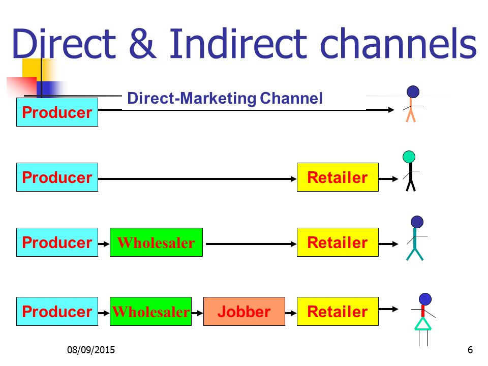distribution marketing and channel A distribution channel can have several stages depending on how many organisations are involved in it.