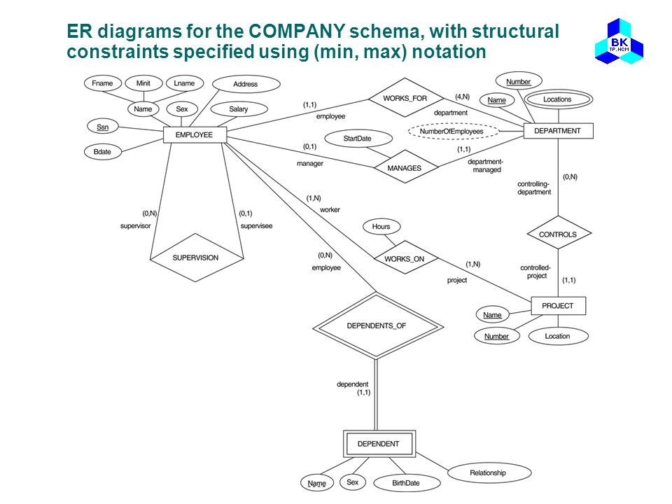 Outline What is ER Model? And Why? Example COMPANY Database - ppt ...