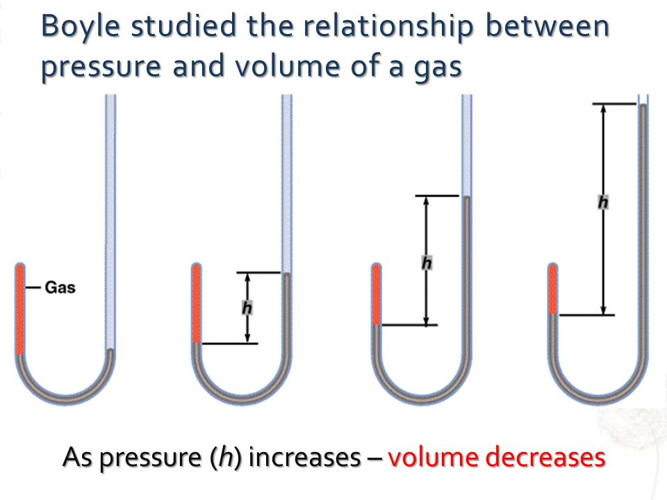 relationship between pressure and volume of gas