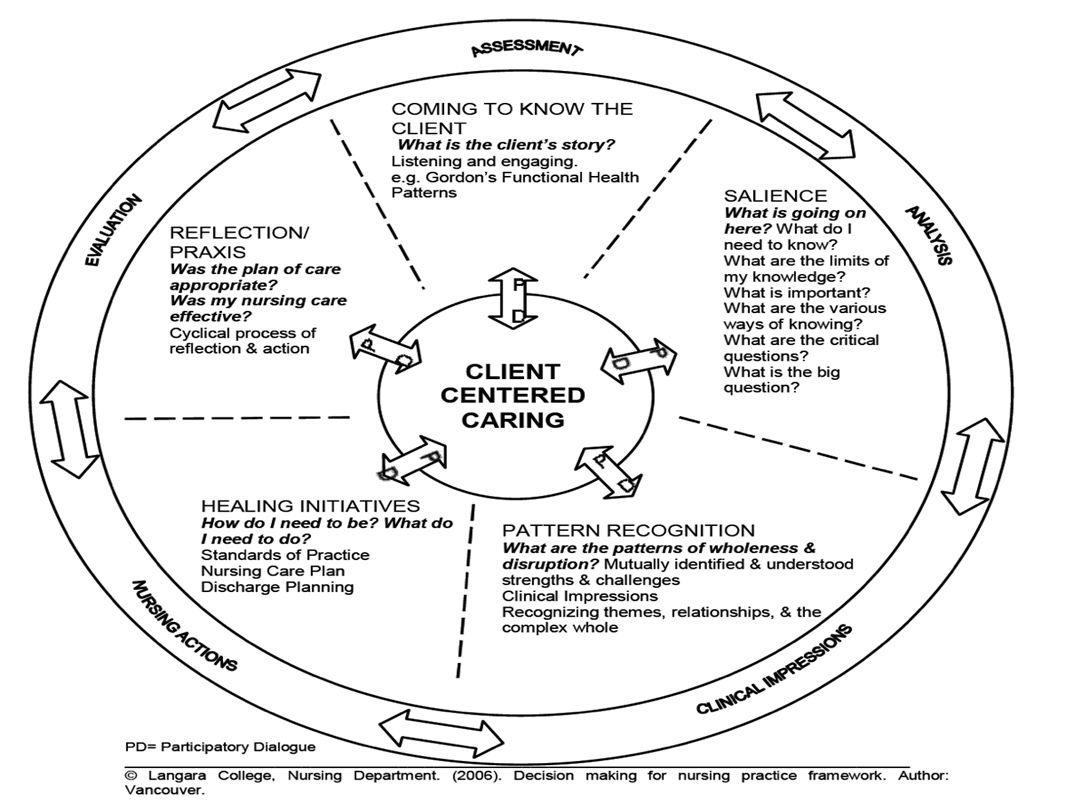 a journey towards cultural competence and cultural safety in nursing education hello everyone