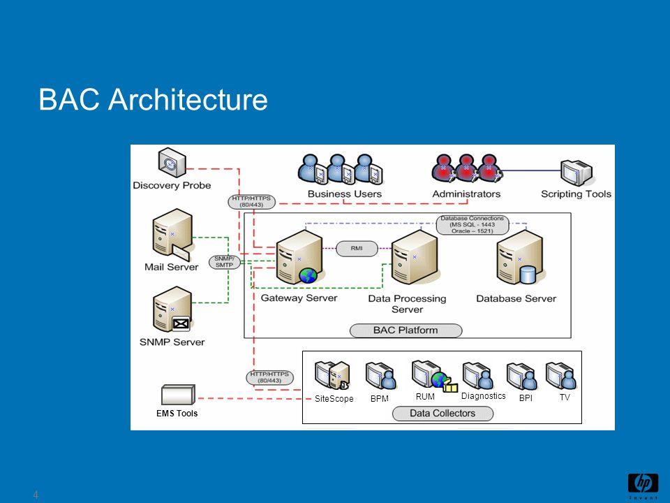 BAC Architecture BAC Architecture Components