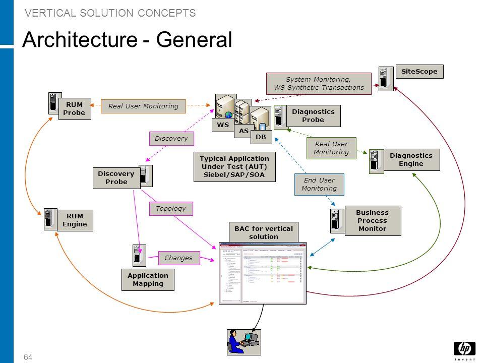 Architecture - General