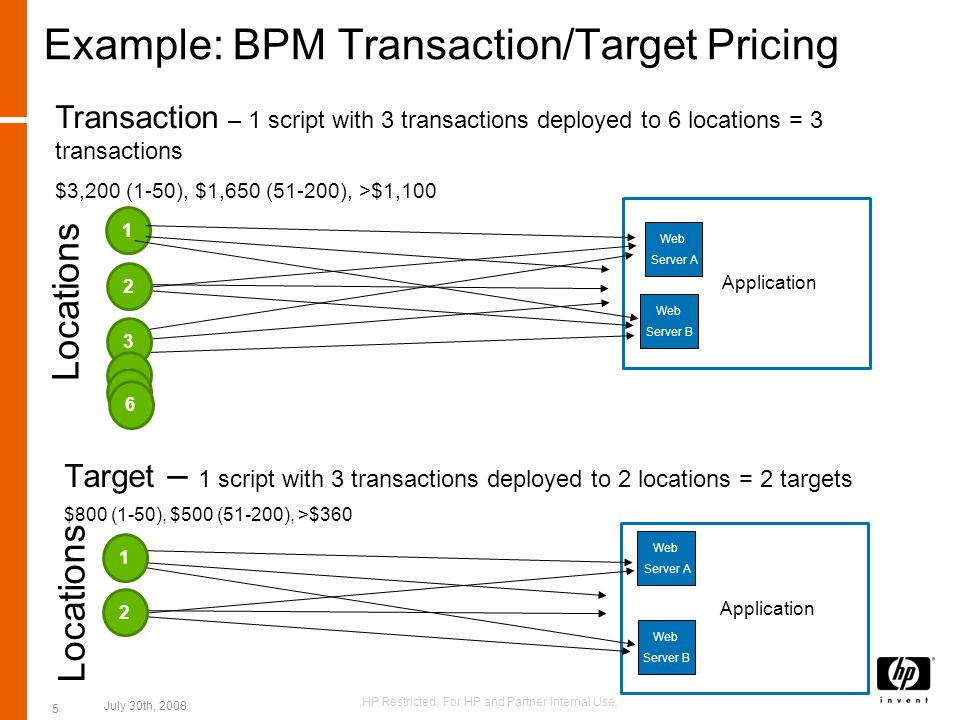 Example: BPM Transaction/Target Pricing