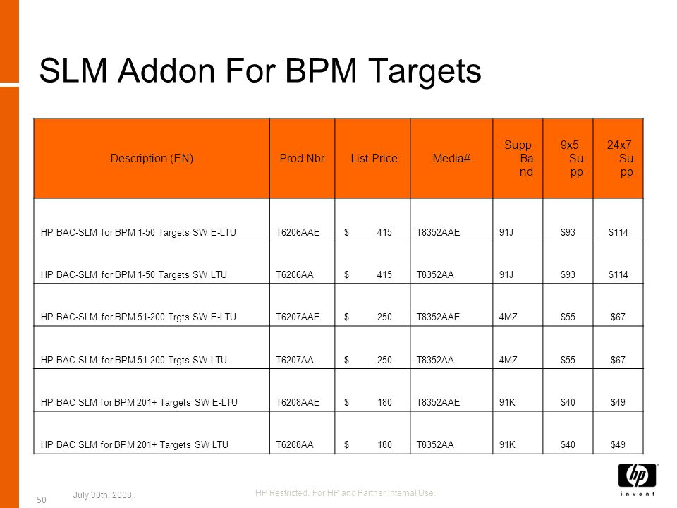SLM Addon For BPM Targets