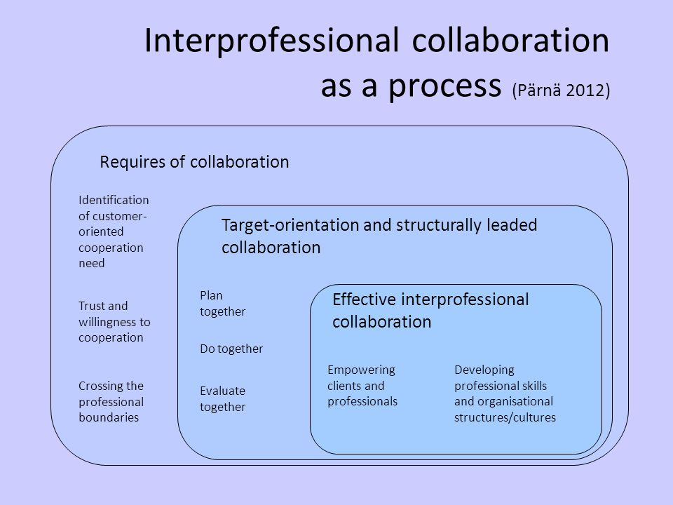 report on the need for inter professional collaboration Environmental scan report: interprofessional education and accreditation including the need for education and interprofessional collaboration rather than.