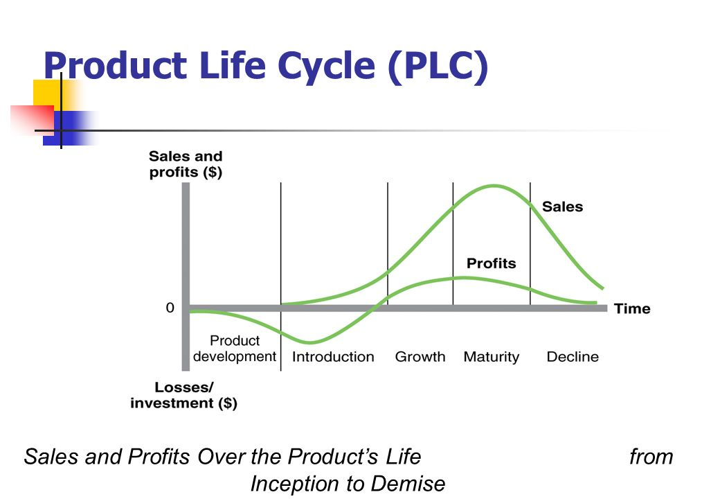 product life cycles Product life-cycle management (plm) is the succession of strategies by business management as a product goes through its life-cycle.