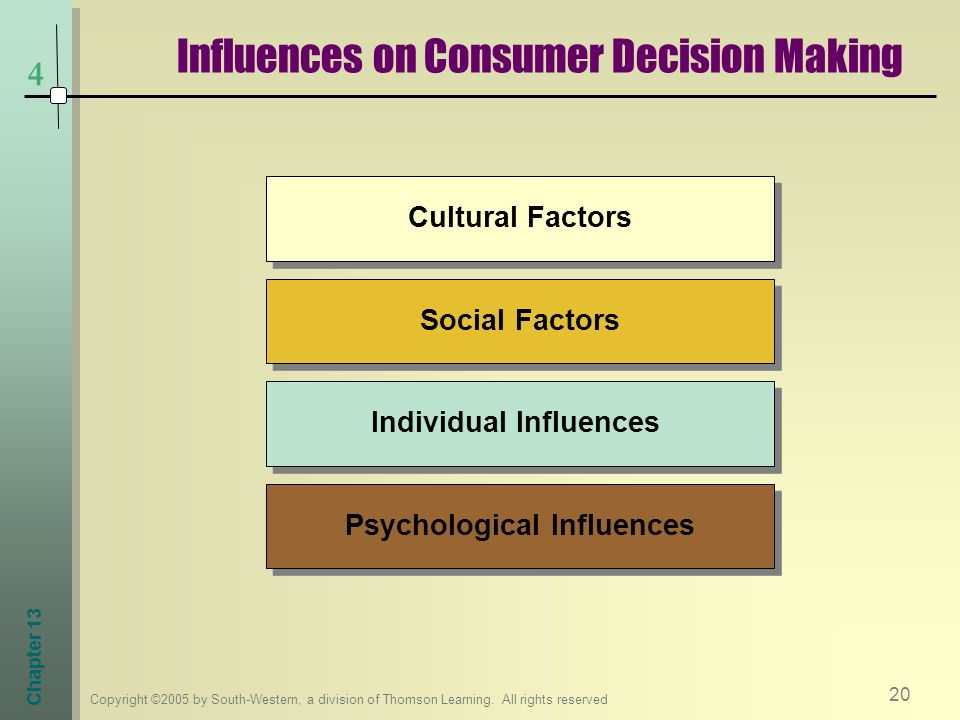 Influences on Consumer Decision Making