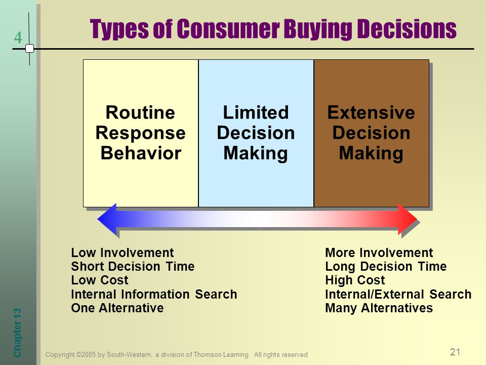 consumer decisions Simple decisions your customers make both simple and complex buying decisions for example, buying a book online or in a store is an example of a simple buying decision.