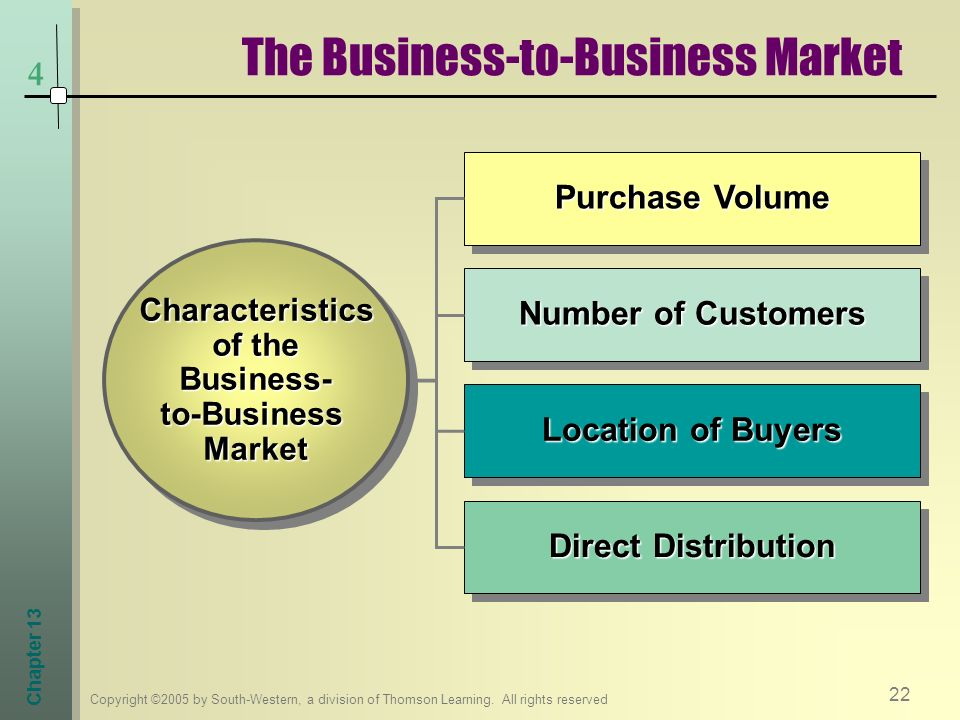 The Business-to-Business Market