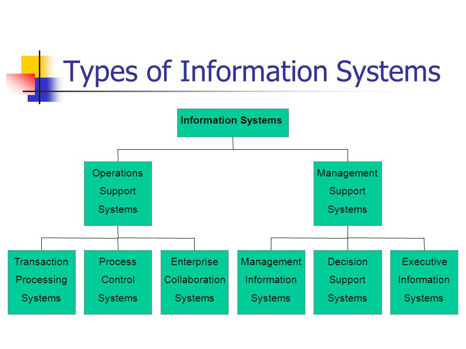 operations management process types The sage course companion on operations management is an accessible introduction to the subject that will help readers to extend their understanding of key c.