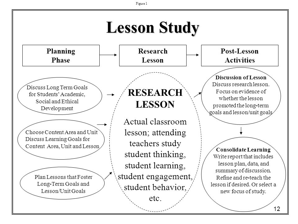 lesson study template