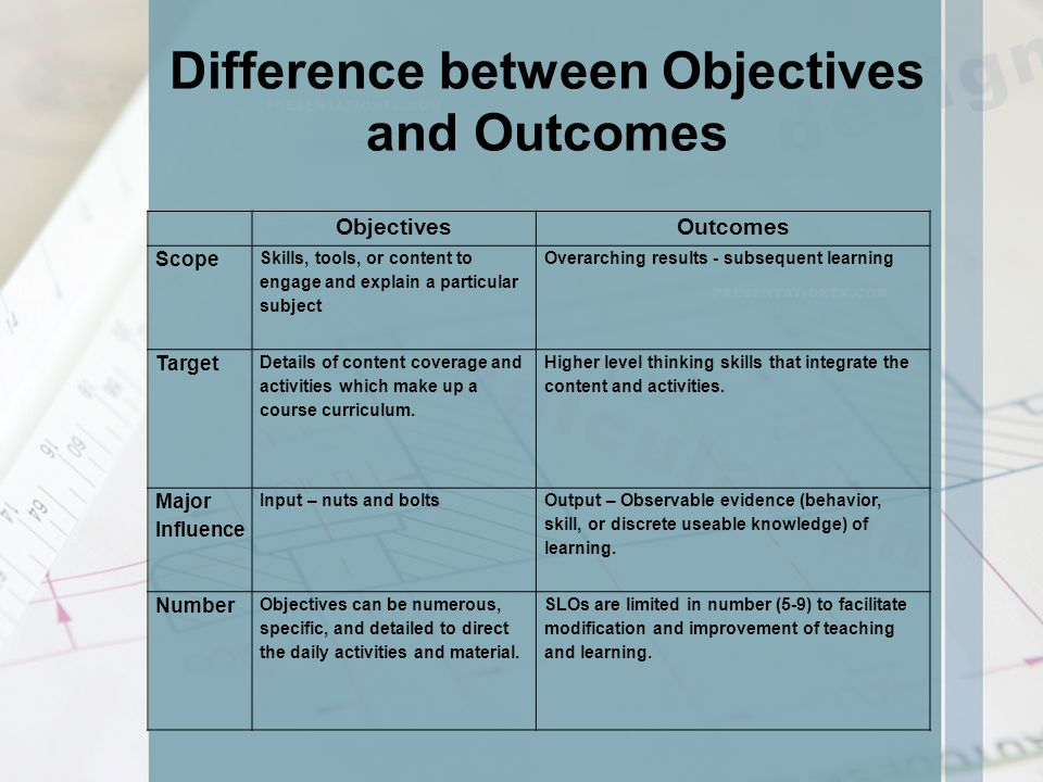 learning outcomes and objectives of nursing program A guide to developing measurable student learning outcomes  put learning outcomes in broad categories  does the outcome support the program objectives.