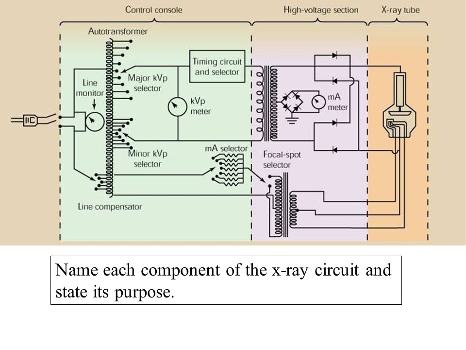 name each component of the x-ray circuit and