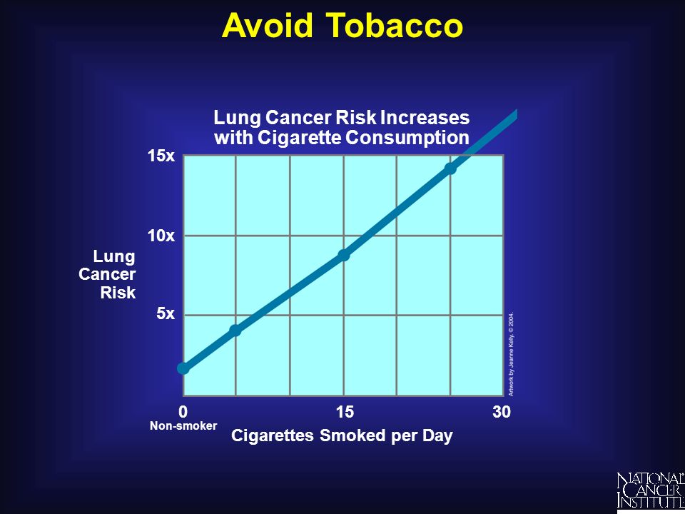Avoid Tobacco Lung Cancer Risk Increases with Cigarette Consumption