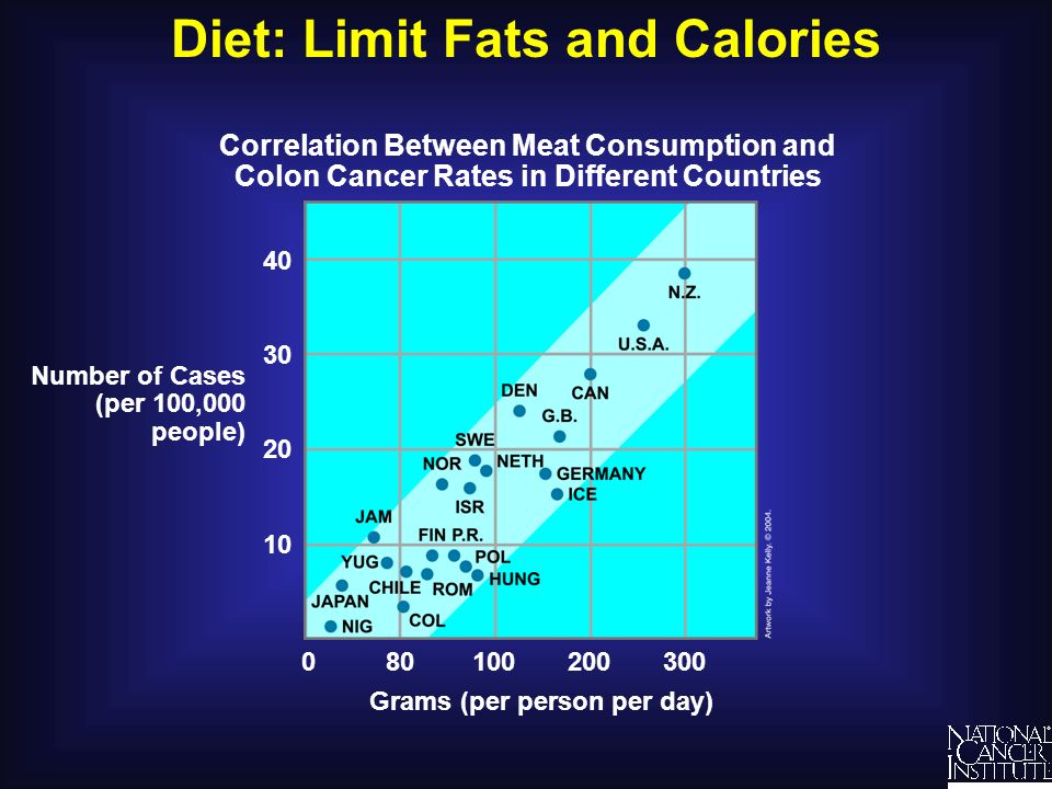 Diet: Limit Fats and Calories Understanding Cancer and Related Topics