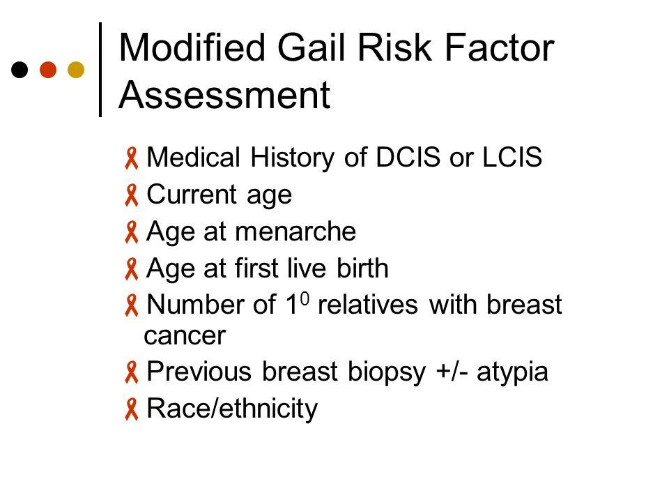 Gail breast cancer risk