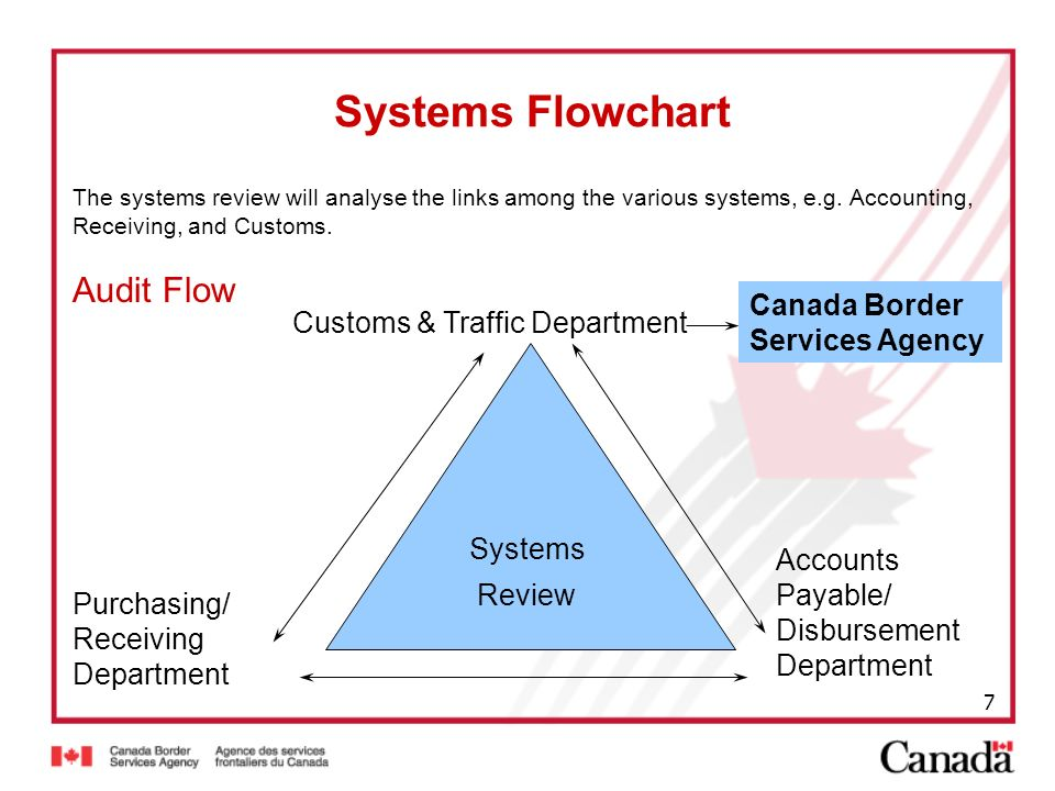 Systems Flowchart Audit Flow Canada Border Services Agency