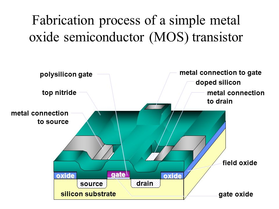 silicon semiconductor The semiconductor materials are either elementary such as silicon and germanium or compound such as gallium arsenide silicon is the most used semiconductor for discrete devices and integrated circuits.