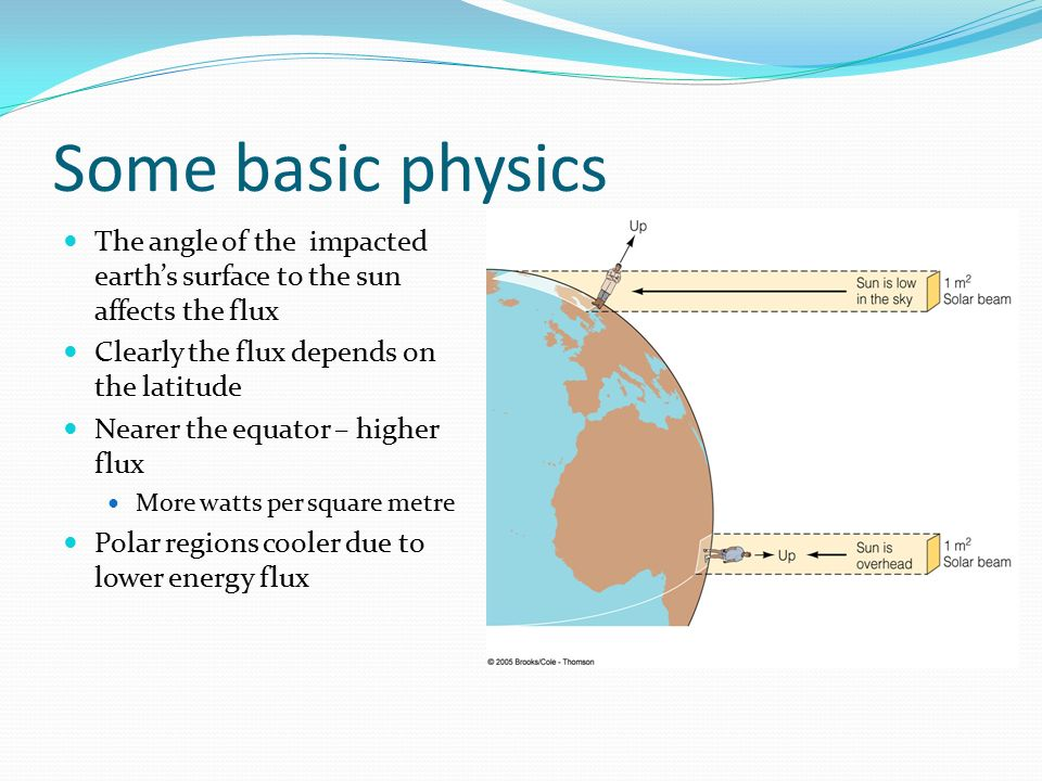 Some basic physics The angle of the impacted earth's surface to the sun affects the flux. Clearly the flux depends on the latitude.
