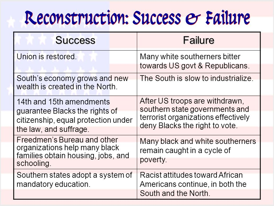 essay on reconstruction success or failure Essay was she jd salinger's predator or his prey  successes and failures  of reconstruction hold many lessons  reconstruction was an effort to reunite a  nation shattered by civil war, build a new society in the south.