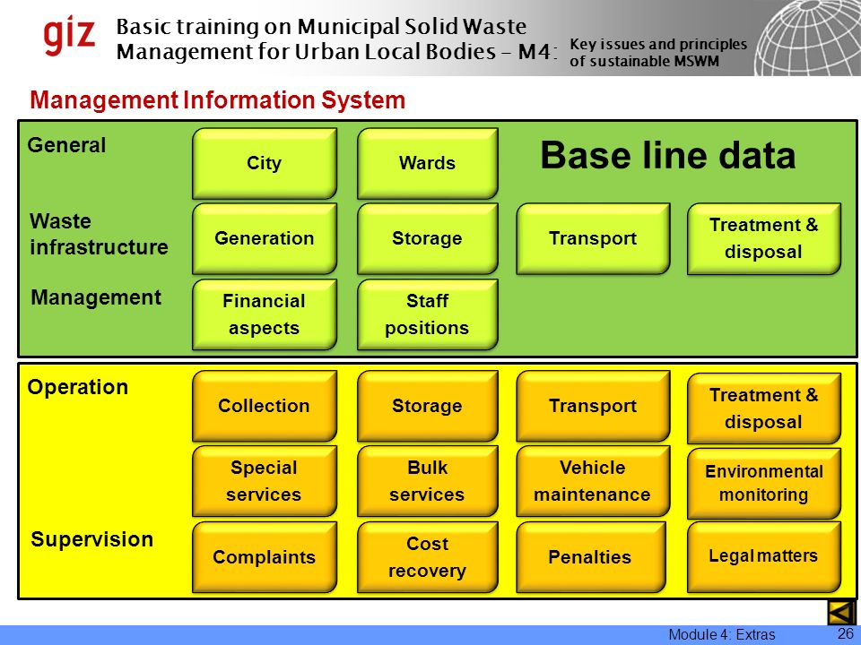 Financial Monitoring System : Key issues and principles of sustainable mswm ppt download