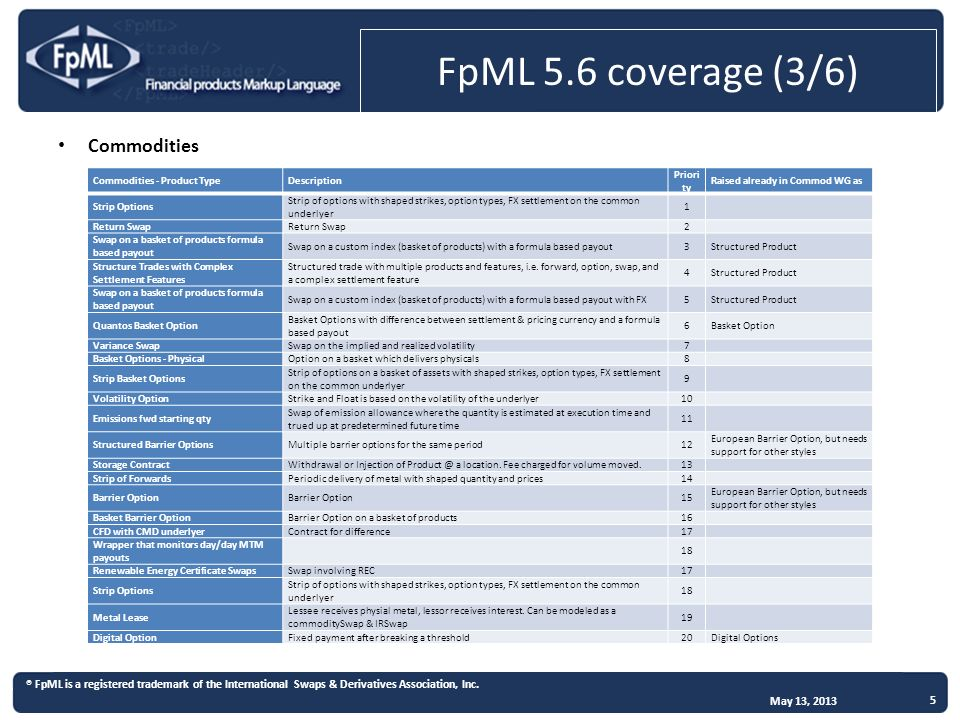 Fx future pricing formula