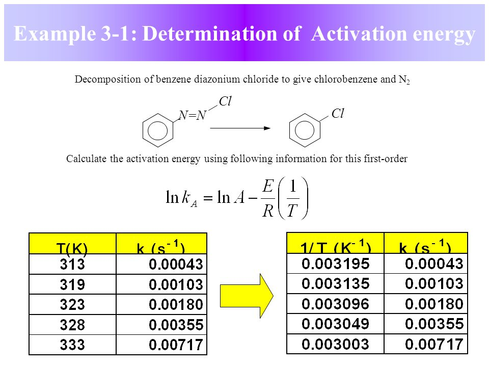 제3장 Rate Laws and Stoichiometry Chemical Reaction ...