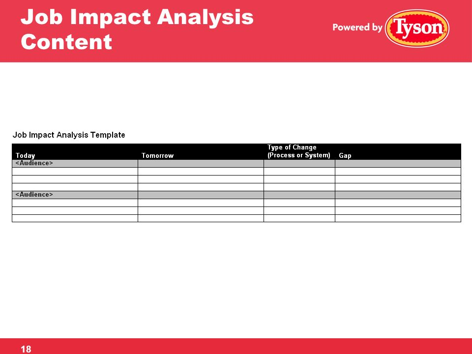 Tyson s approach to organizational change management ppt for Change impact assessment template