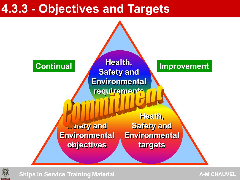 4.3.3 - Objectives and Targets