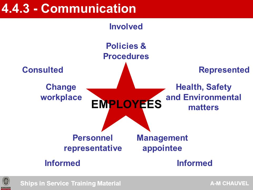 4.4.3 - Communication EMPLOYEES Involved Policies & Procedures