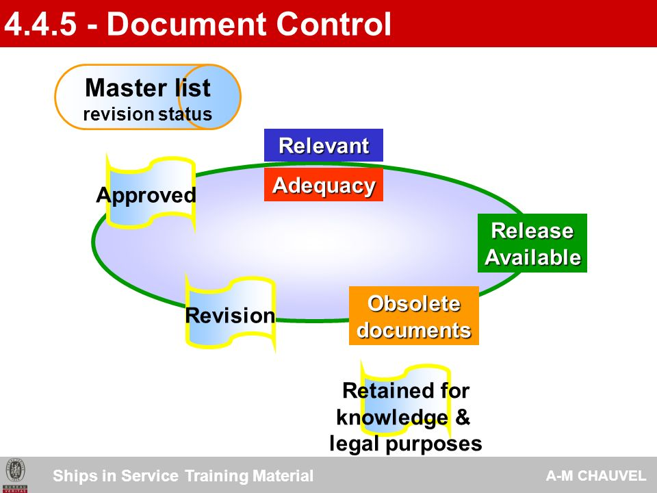 4.4.5 - Document Control Master list Relevant Adequacy Approved