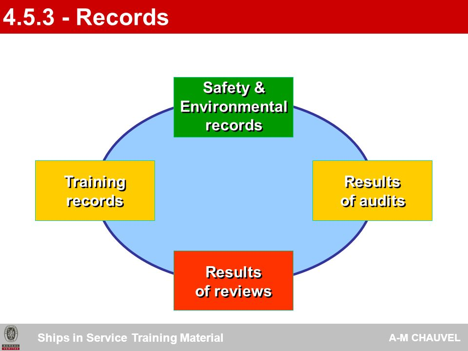 4.5.3 - Records Safety & Environmental records Training records