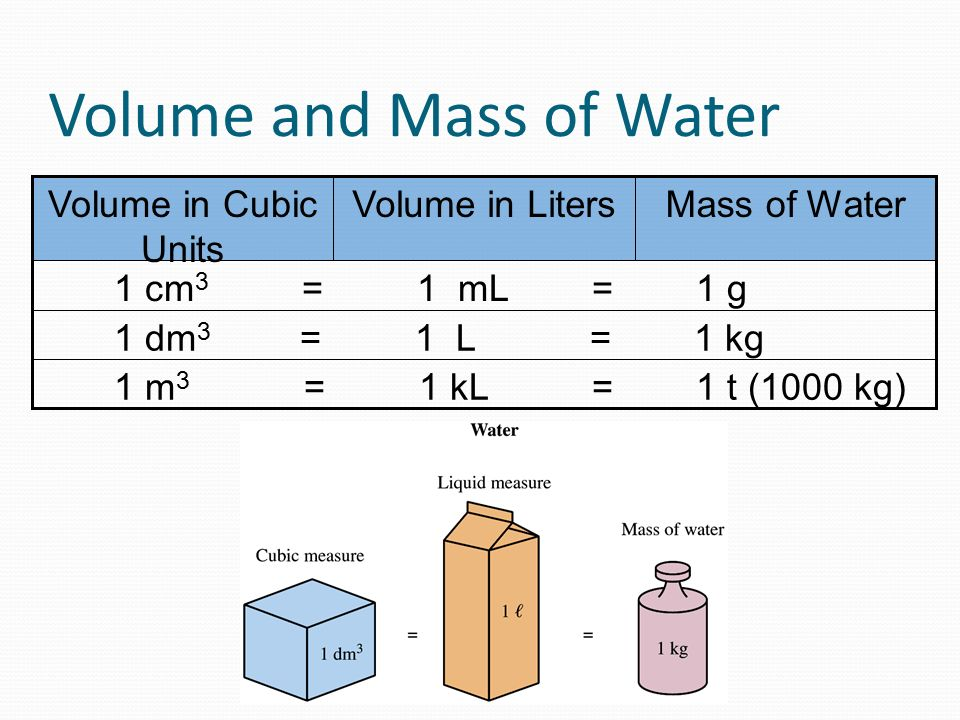 Unit 5 the metric system ppt video online download - How to convert liter to kilogram ...