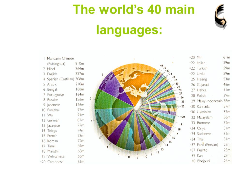 The Role Of The English Language In The World Culture Ppt Video - 5 main languages of the world