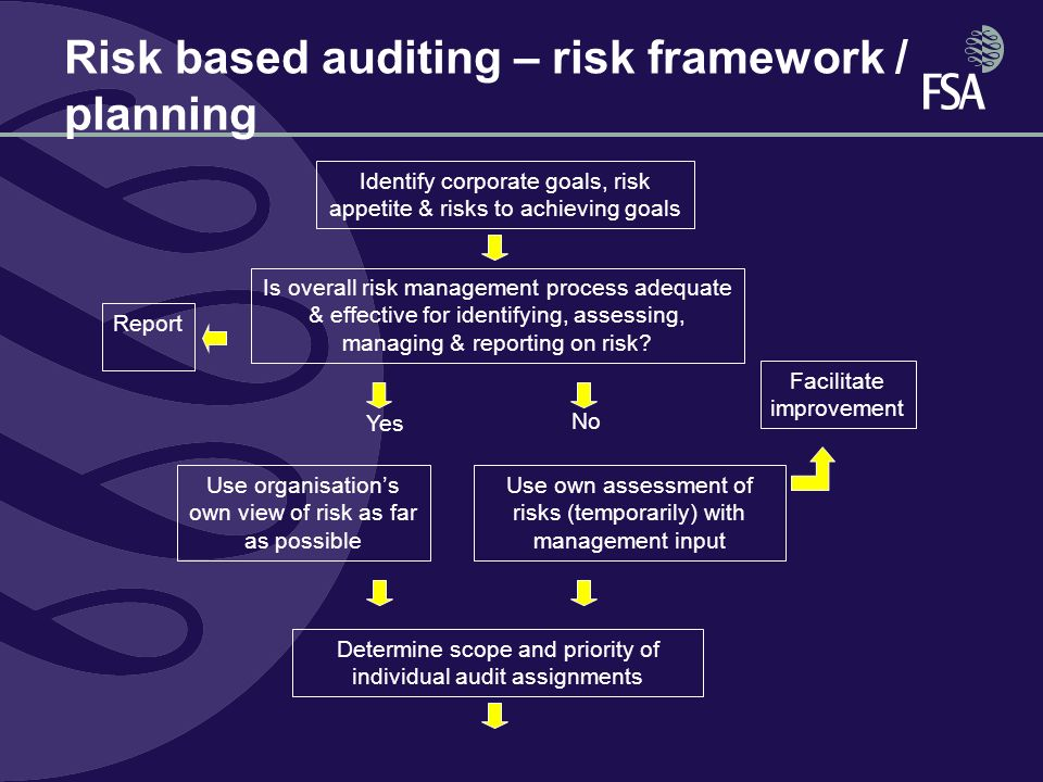construction audit risk based planning Risk-based strategic planning overview prepare strategic plan for the audits of the internal audit unit for a random period of time using a risk-based approach.