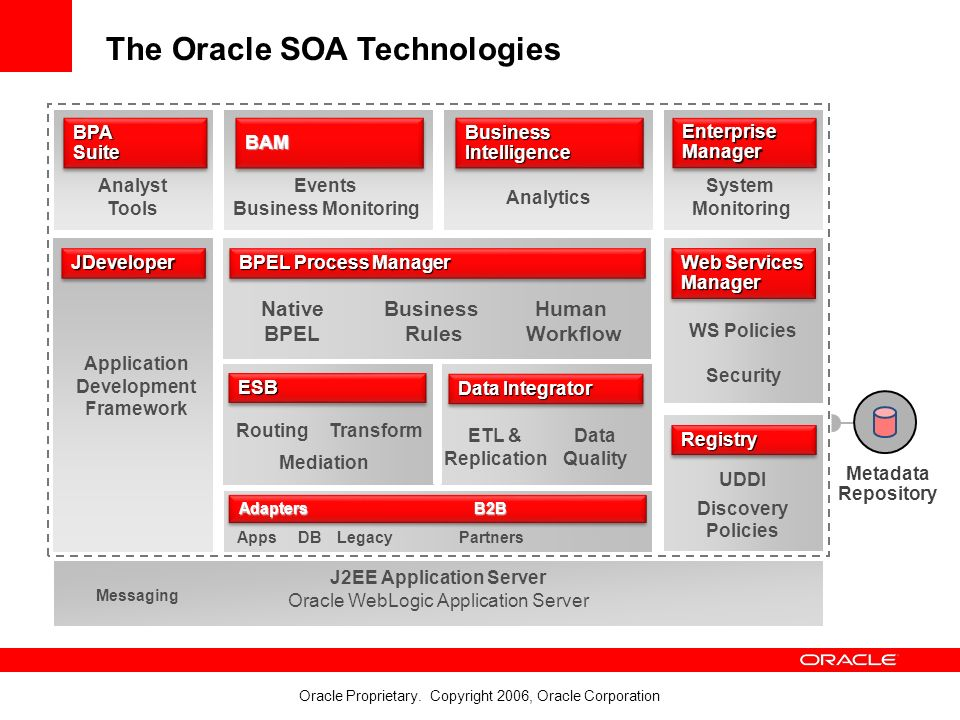 oracle aia and soa innovation and process excellence